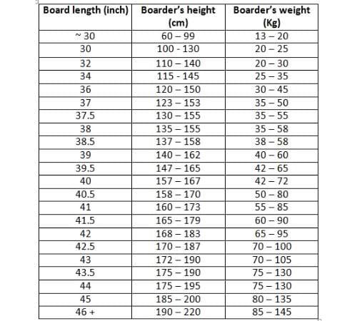 Bodyboard size chart